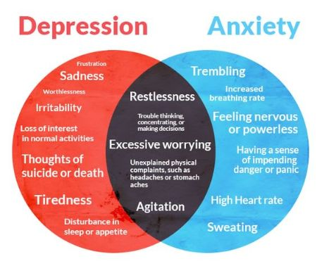 Difference between Anxiety and Depression based on their symptoms